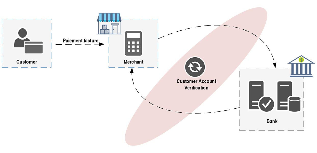 Embedded Payment Application Features