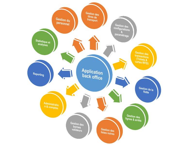 Modules Intégrés de la solution gestion des titres de transport